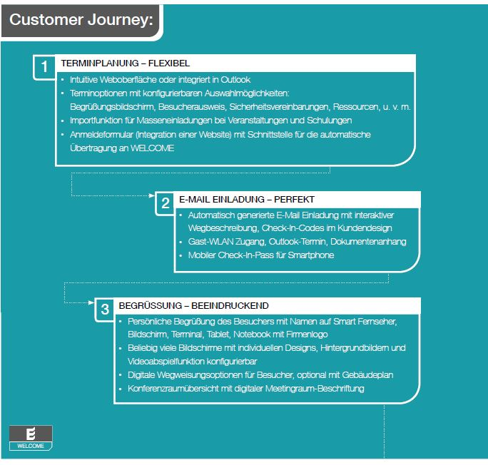 Besuchermanagement Customer Journey
